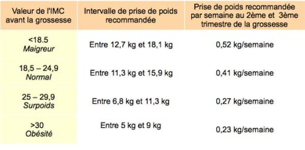 Régime et grossesse : peut-on maigrir enceinte ? | davidpicot.fr