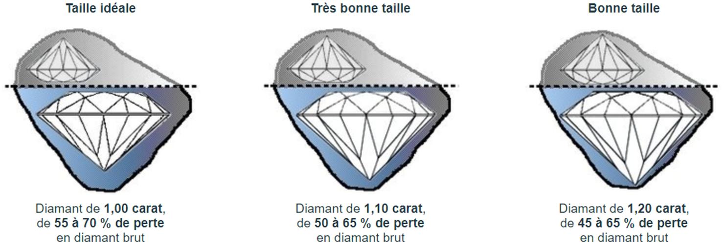 Les formes de taille et la qualité de la taille du diamant