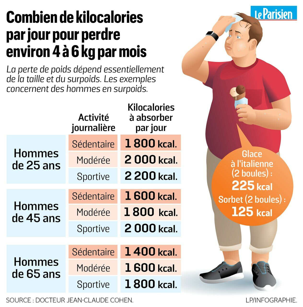 perte de poids masculine 50 livres