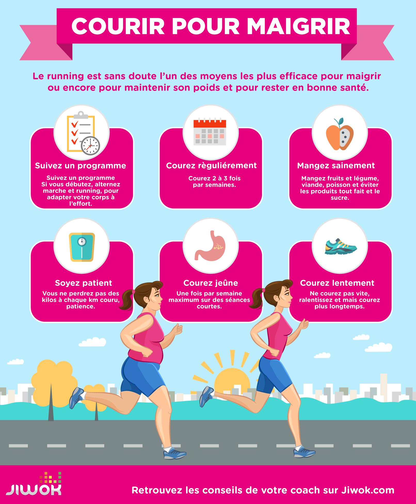 façons de perdre du poids en 2 jours