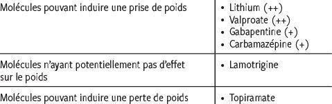 Lamictal - Utilisations, Effets secondaires, Interactions - davidpicot.fr