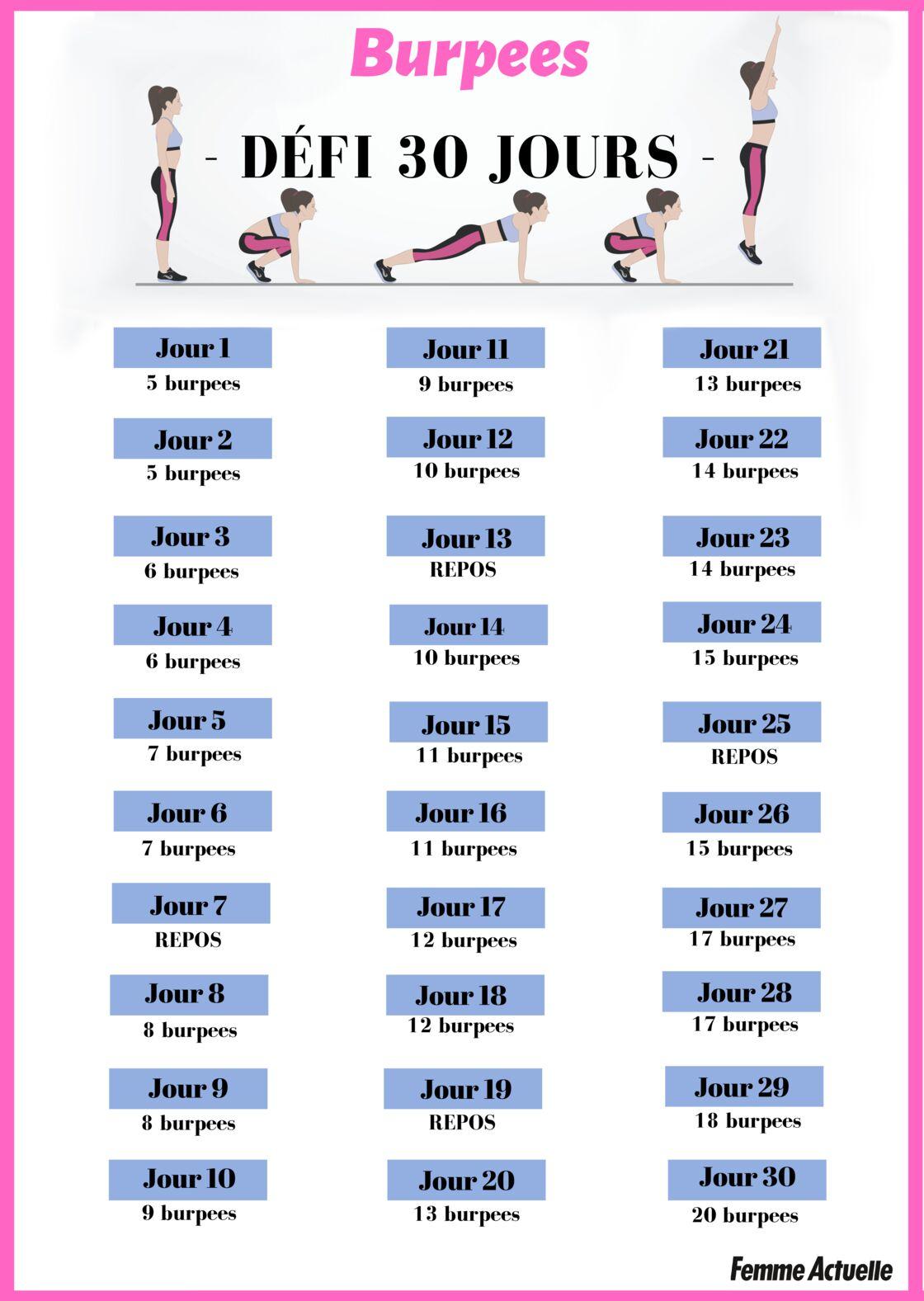 Le célèbre programme de 7 jours pour supprimer les graisses du corps | Graisse, Régime, Corps