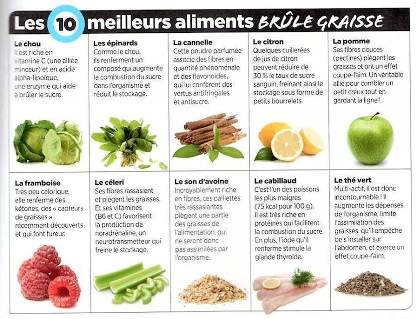 15 aliments brûle-graisses à connaitre !