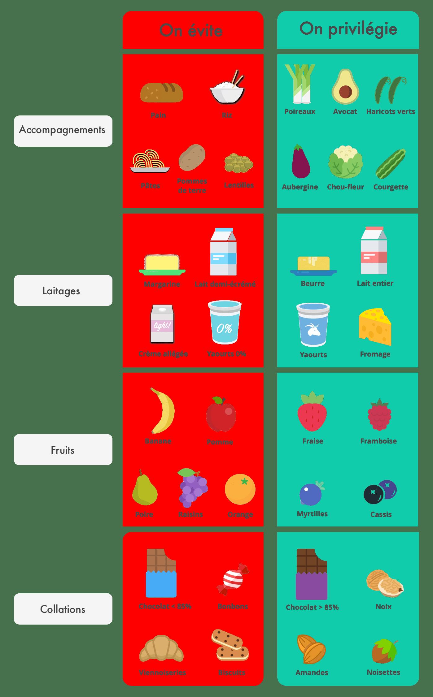 Le beurre et les gras saturés, valeurs en hausse - Observatoire des aliments