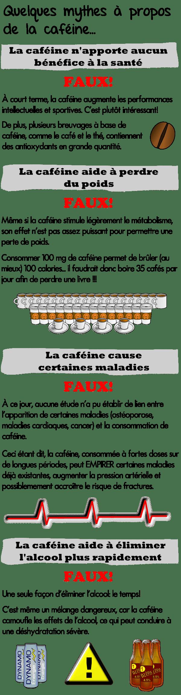 caféine et perte de poids