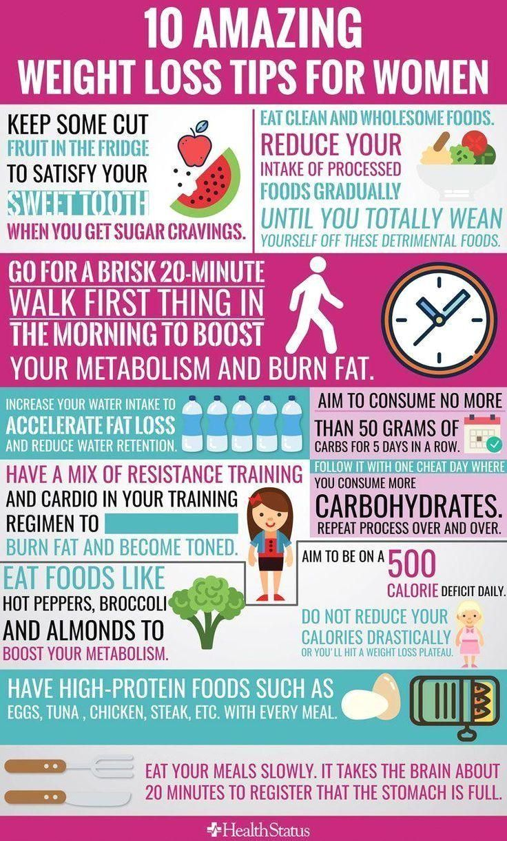 Le guide définitif de la perte de poids