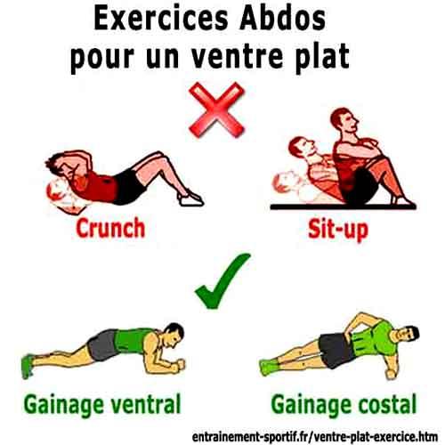 Les meilleurs exercices pour perdre du bas du ventre