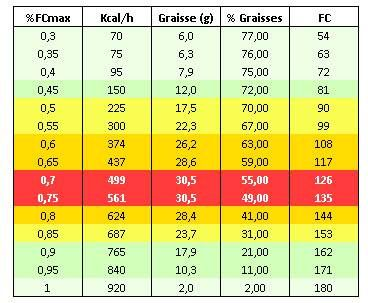 comment trouver le pourcentage de perte de graisse