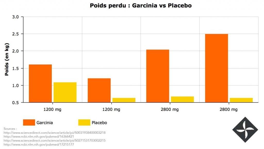 placebo de perte de poids