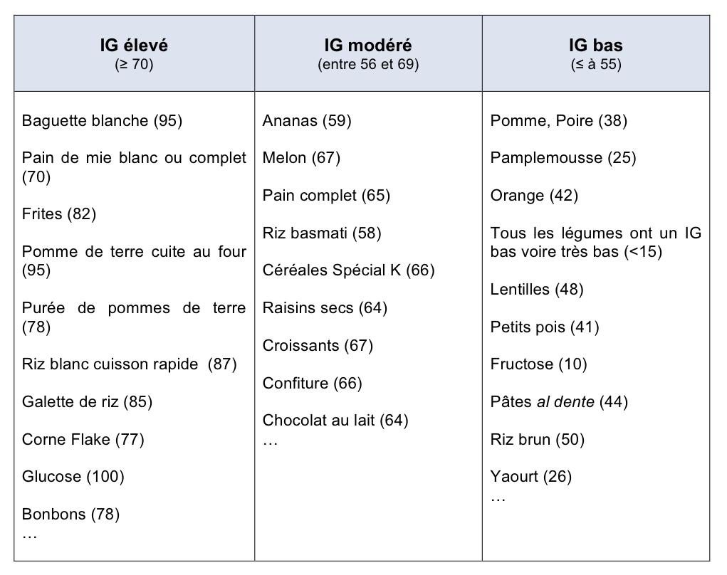 Le régime IG : principes, coût, avantages, inconvénients