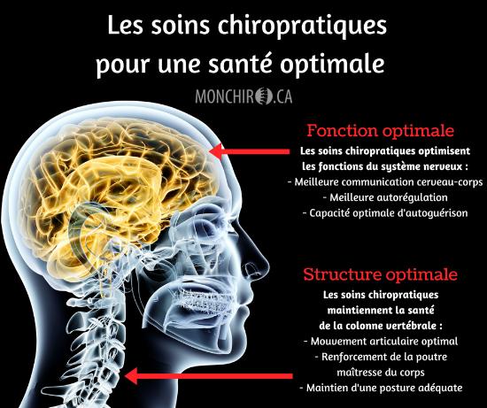Secrets de santé — Centre Chiropratique Ste-Foy