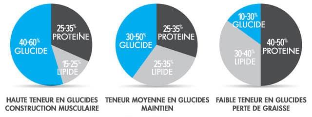 bons macro pourcentages pour la perte de graisse