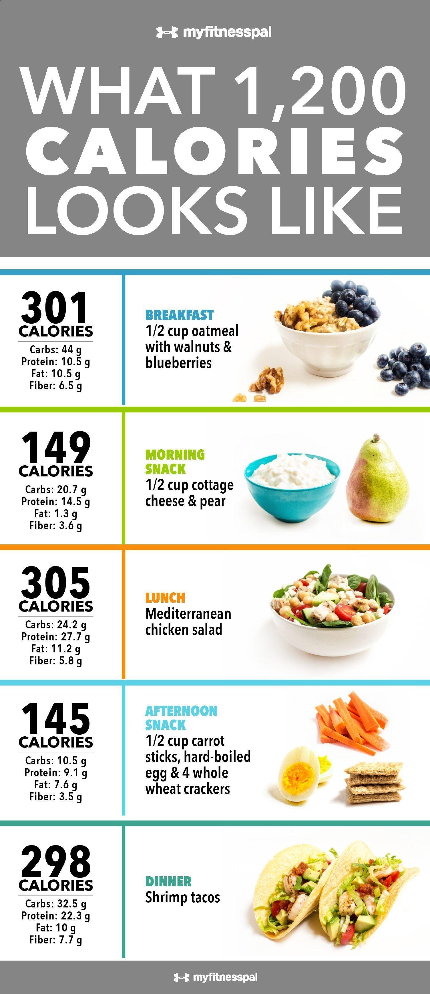 Quelle est la meilleure diète pour perdre du poids?