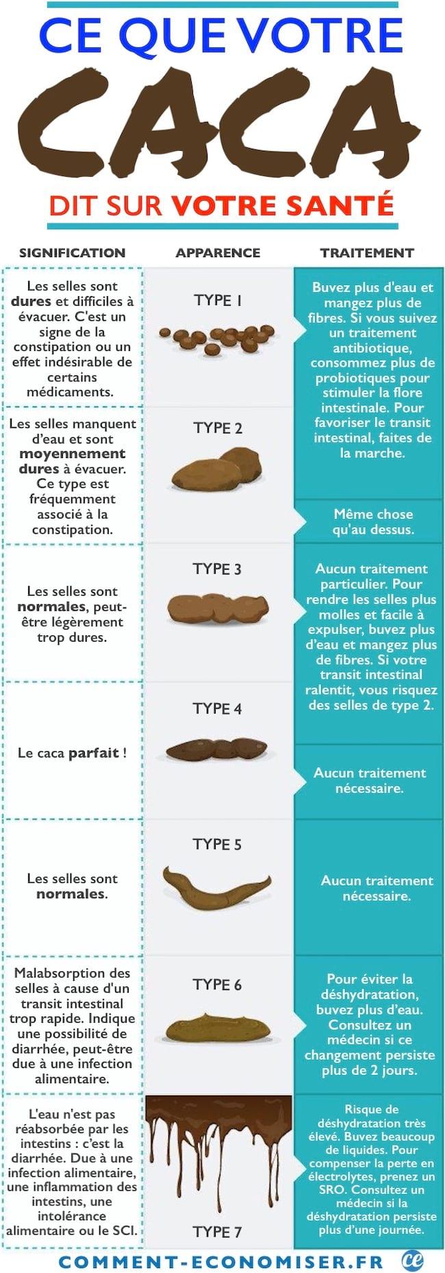 Faire caca fait-il maigrir ? - Le blog davidpicot.fr