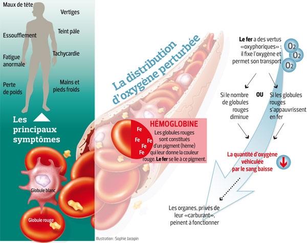 comment perdre du poids avec une anémie pernicieuse