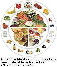 quels repas pour perdre du poids