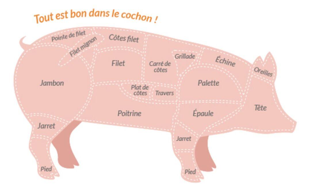 retirez-vous la graisse de lépaule de porc