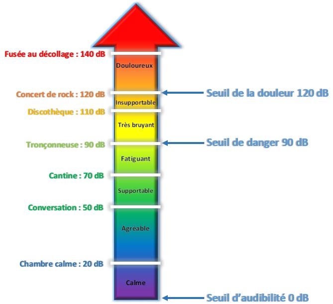 fréquence sonore de perte de poids