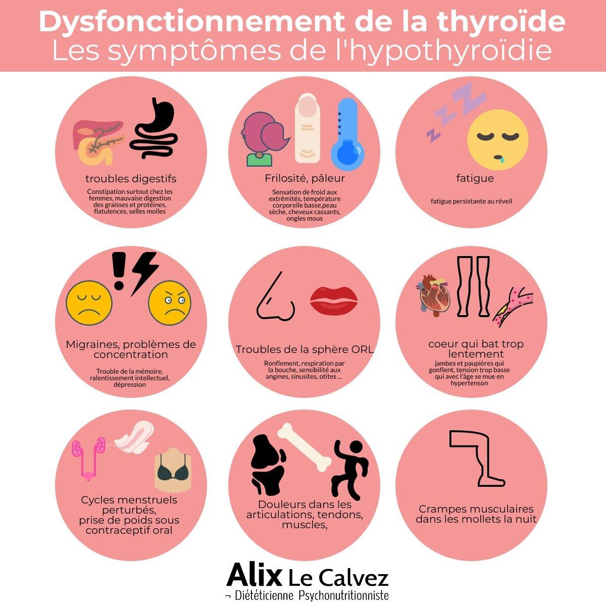 Comment détecter un dérèglement de la thyroïde ?