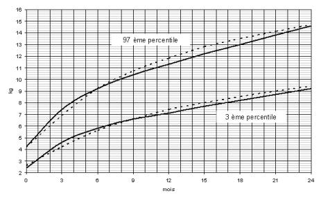 la perte de poids des bébés allaités