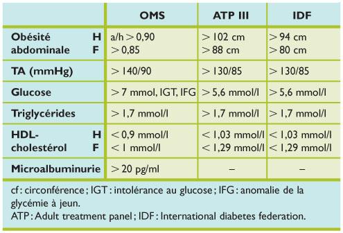 Le régime paléo améliore le syndrome métabolique | davidpicot.fr