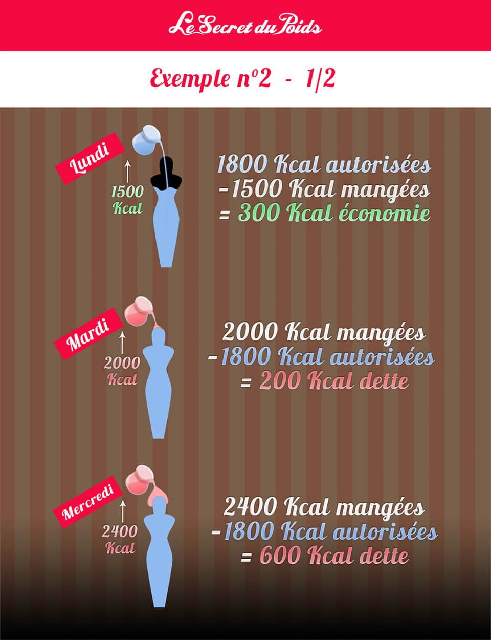 kilojoules par jour une femme perd du poids