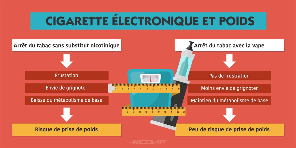 Comment maigrir avec une cigarette électronique ? – Guide Vape
