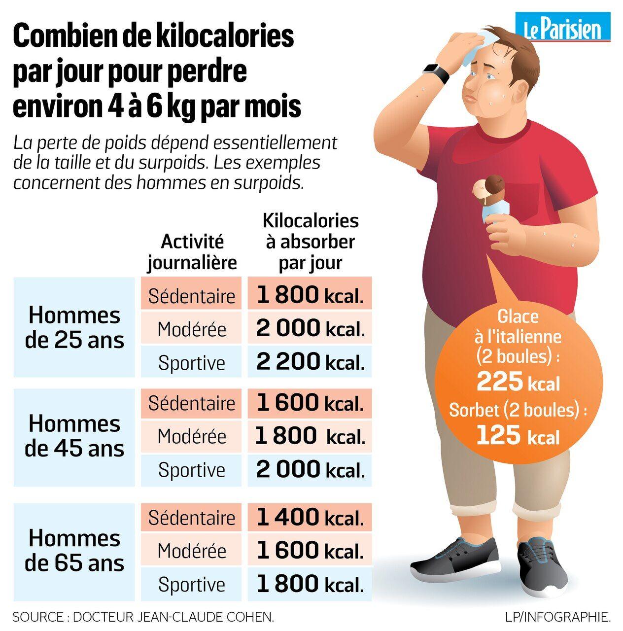 perte de poids à la fin des années 50