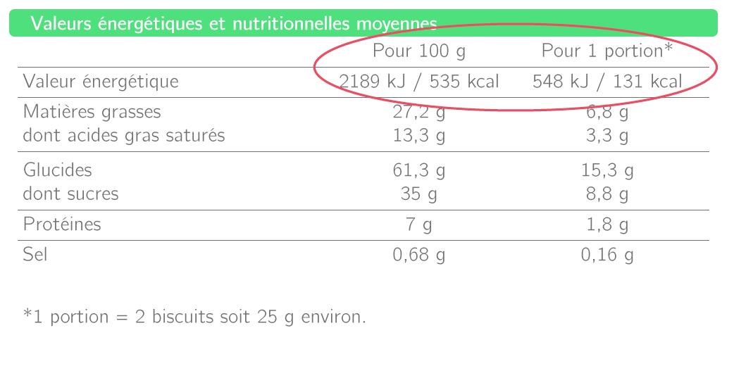 Calories par jour : calculer combien de kilocalories on a besoin