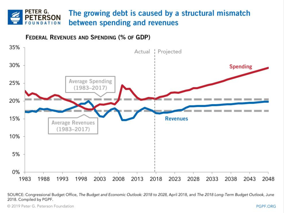 perte de poids budgétaire