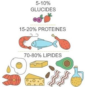 état de perte de graisse