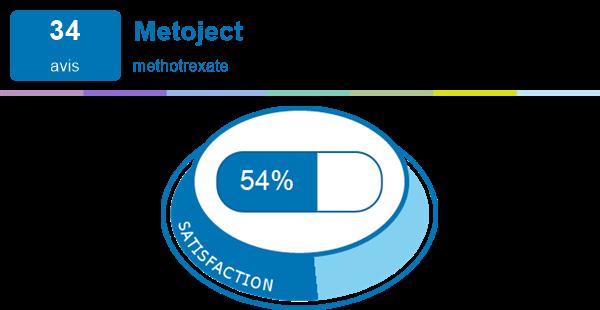 effets secondaires de perte de poids de méthotrexate